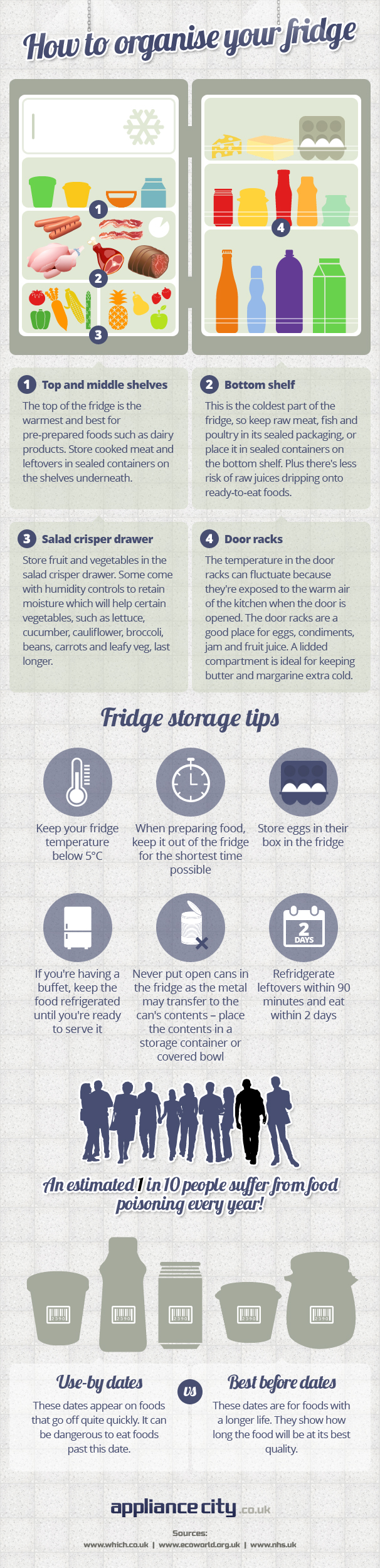 How to Organise Your Fridge - Appliance City